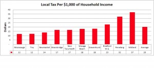 Midland Ontario Taxes are highest per $1000.00 OF AVERAGE INCOME