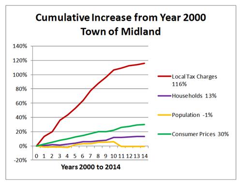 midland-trend-chart-new