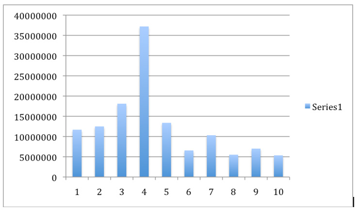 Developmental Charges Deputation Chart - MidlandCommunity.ca
