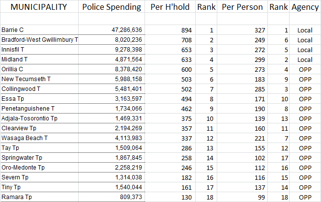 Municipality-Police-Spending